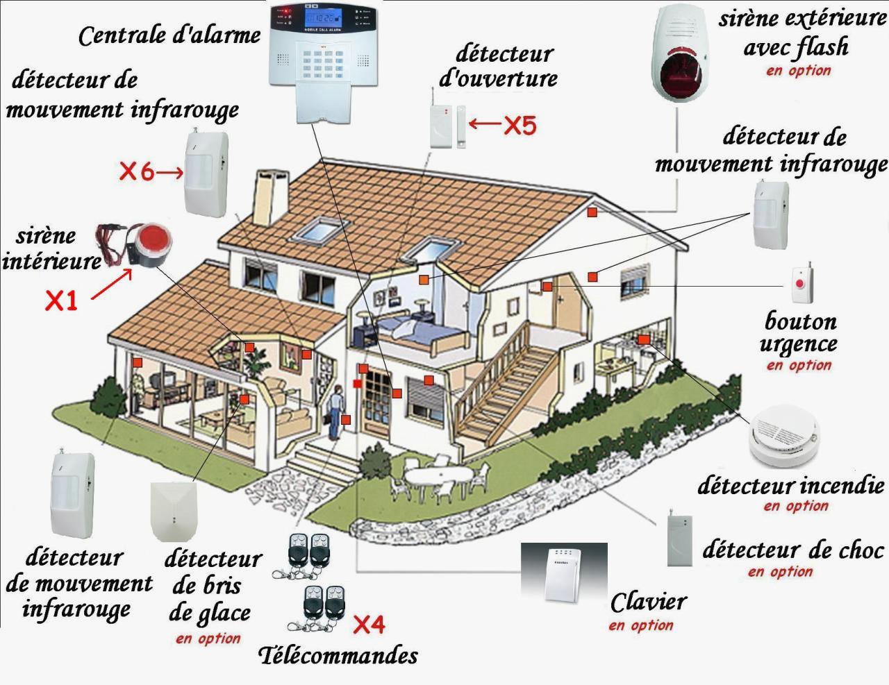 Installation Alarme Maison Comment Installer Une Alarme Maison